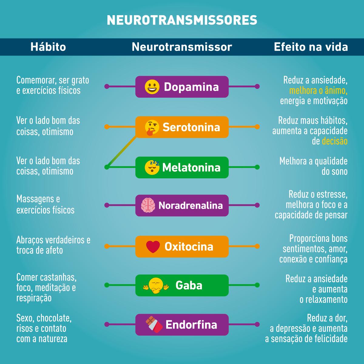 neurotransmissores. estresse e alimentação