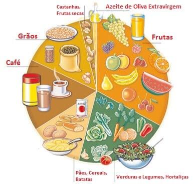 o que é antioxidante?  ALIMENTOS QUE CONTÉM OXIDANTES