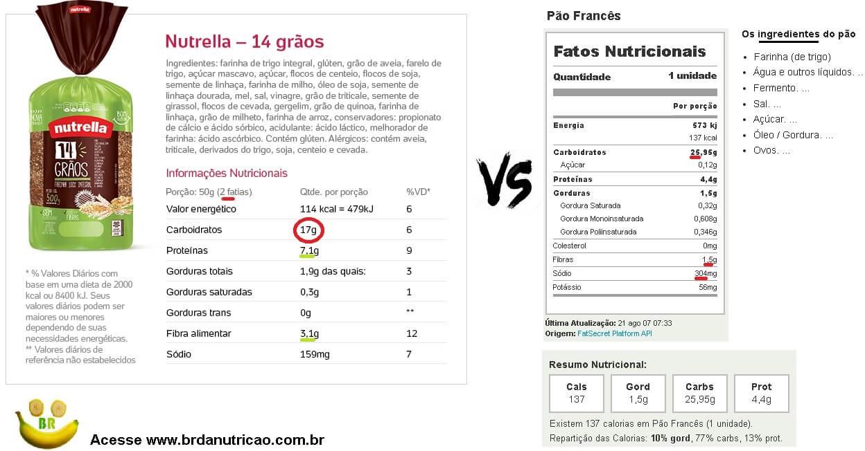 cafe da manha fit: pao integral vs pao frances