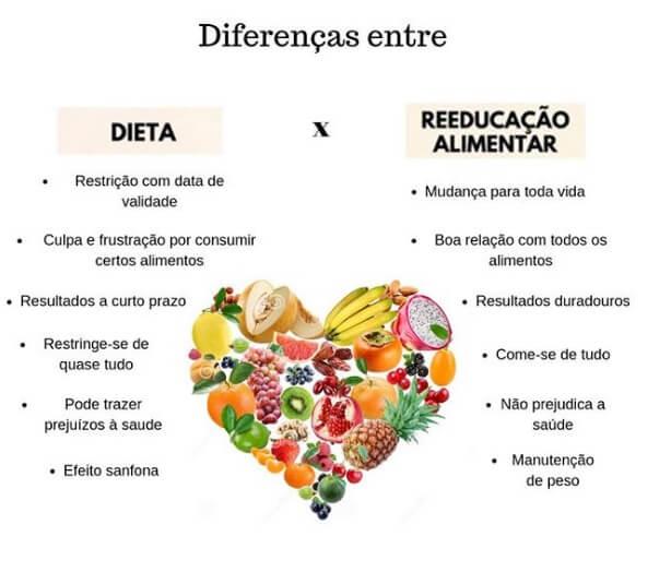diferença entre dieta e reeducação alimentar