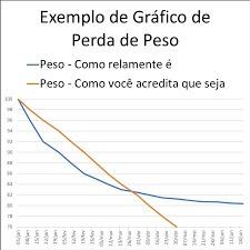 grafico de monitoramento de peso como emagrecer com saude