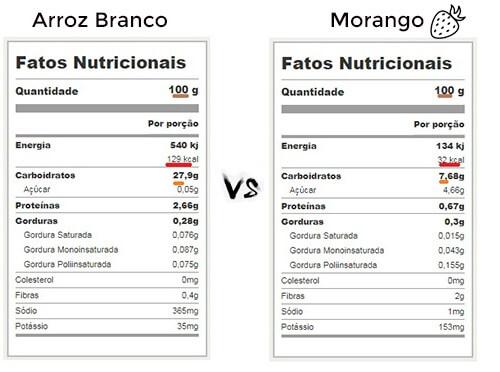 Comparação calórica do arroz com morangos. frutas para emagrecer
