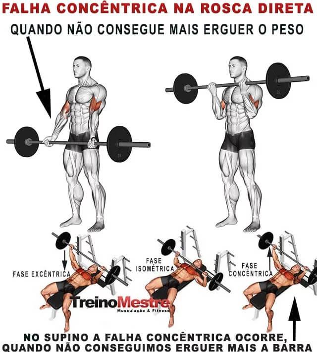 falha concentrica para ganhar massa muscular