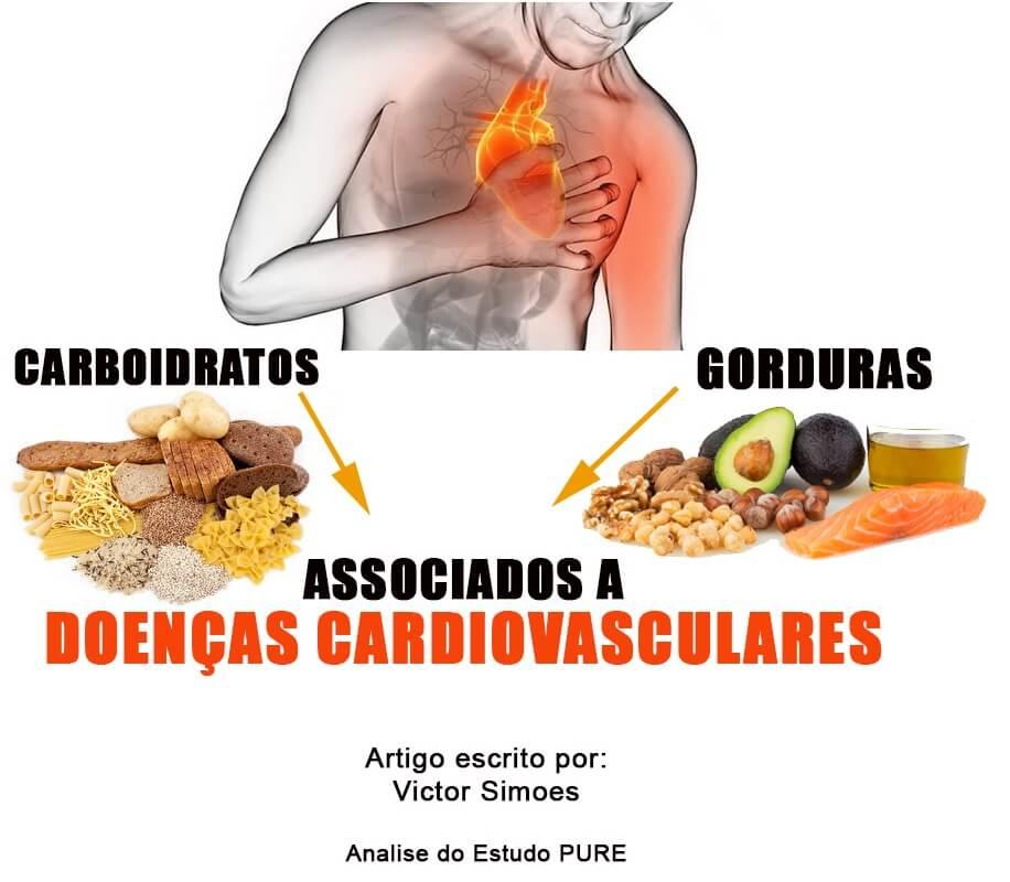 Consumo de Carboidratos e Gorduras Associados a Doenças Cardiovasculares