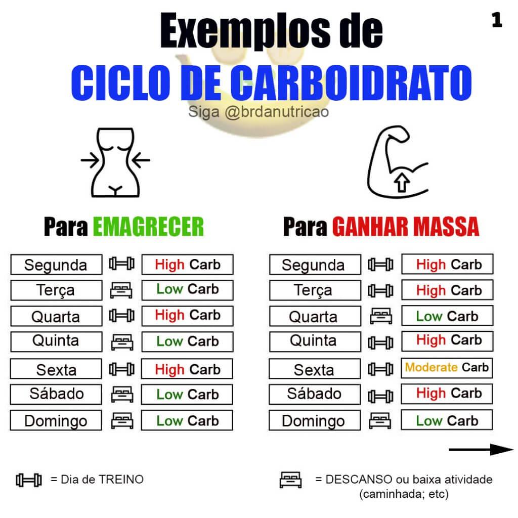 exemplo de ciclo de carboidratos para emagrecer e ganhar massa
