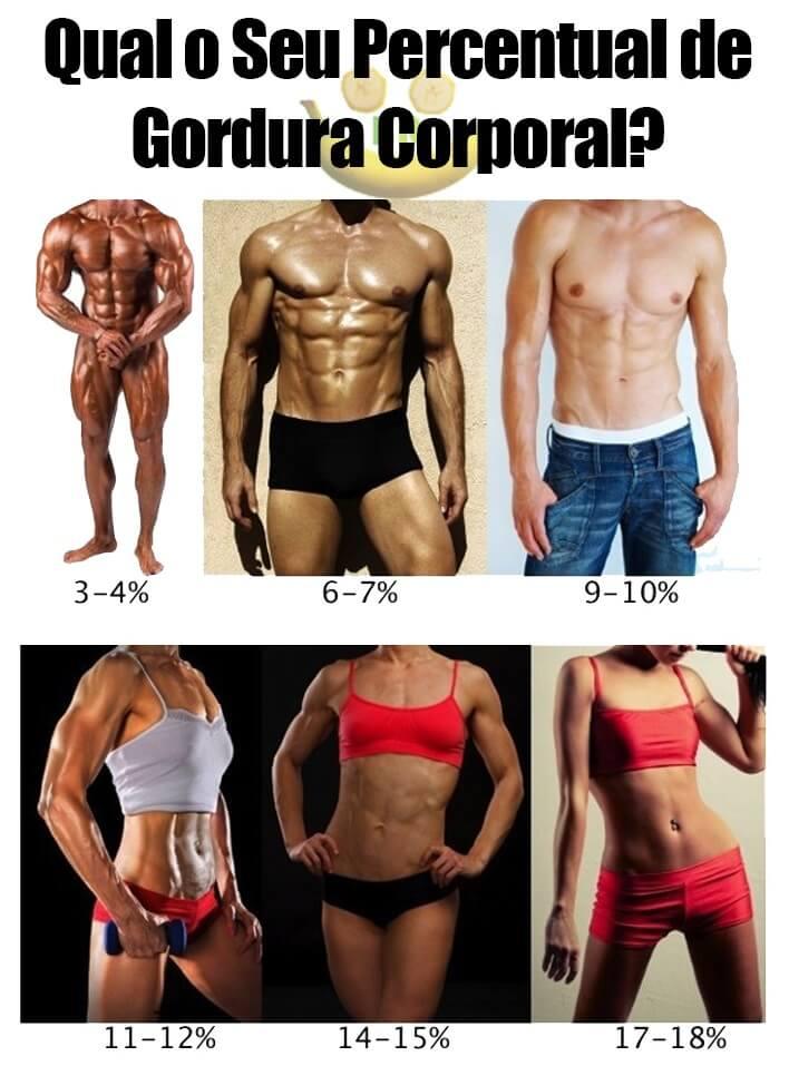 Reduza o percentual de gordura para melhorar sua ginecomastia masculina
