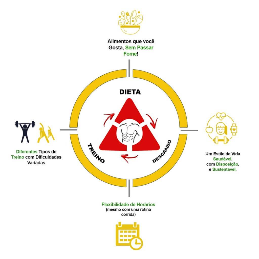 Programa de Emagrecimento MEC 1.0 17 BR da Nutrição | Consultoria Fitness Online
