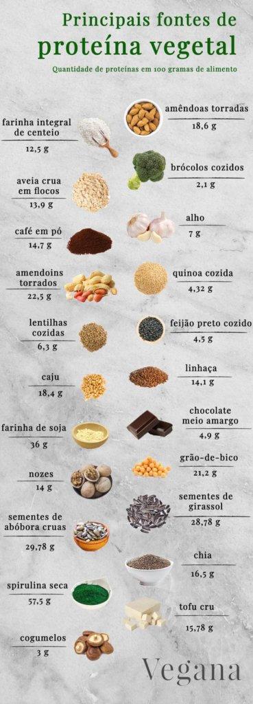 fontes de proteina vegetal