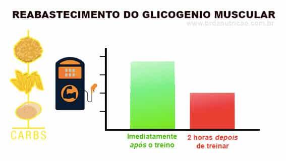 O Que Comer DEPOIS do TREINO? 3 Refeições Prontas 1 BR da Nutrição   Consultoria Fitness Online