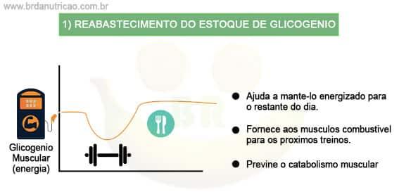 OBJETIVOS Sobre O que comer depois do treino: reabastecimento do estoque de glicogenio