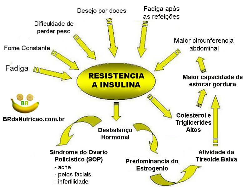 para que serve metformina: remedio para melhorar a sensibilidade a insulina