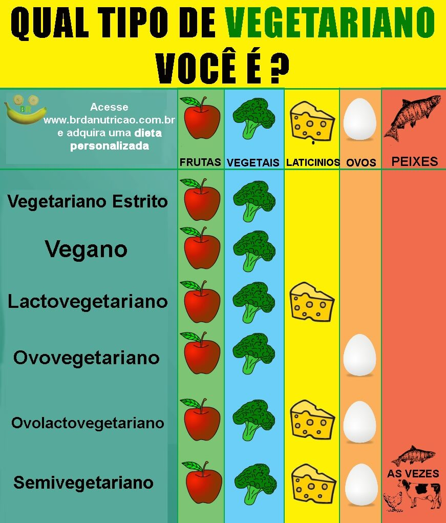 tipos de vegetariano