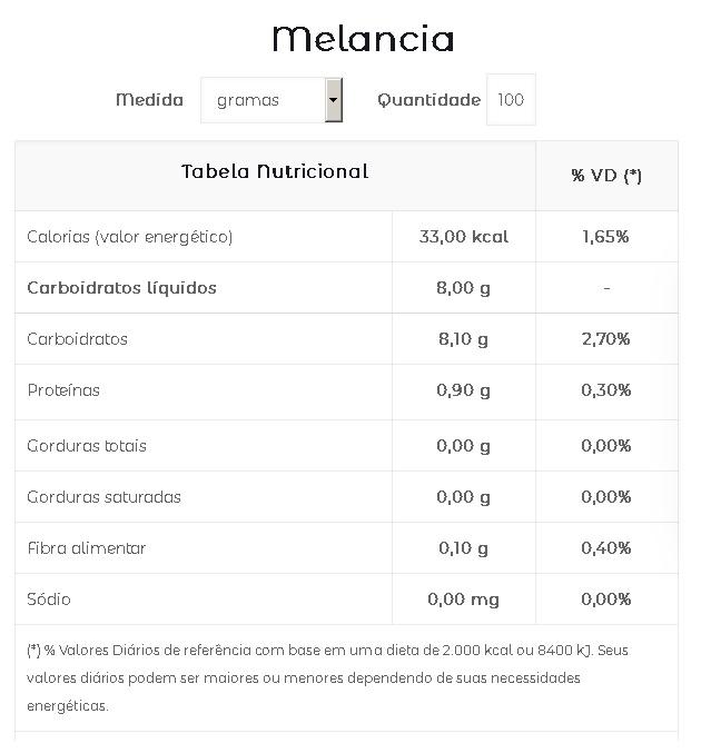 Melancia Calorias Tabela Nutricional