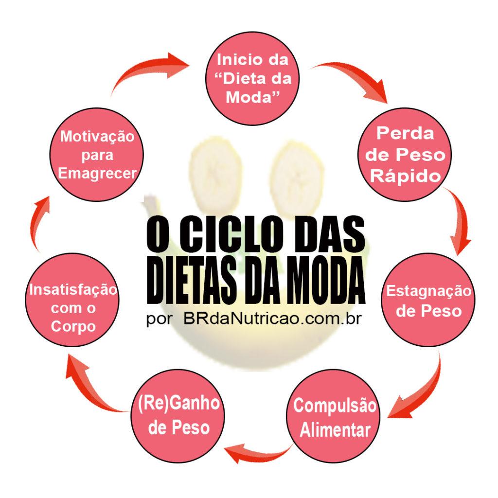 o ciclo das dietas da moda