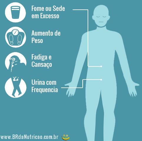 Sintomas de Pré Diabetes