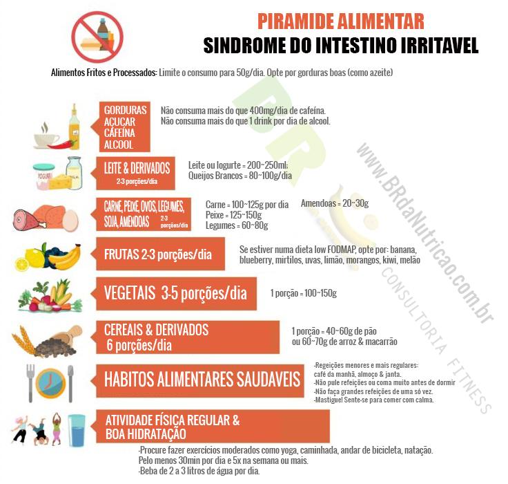 cardápio para síndrome do intestino irritável