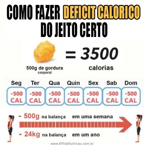 como fazer déficit calórico