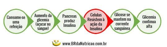 pré-diabetes - processo resumido da insulina no corpo de um pre diabetico