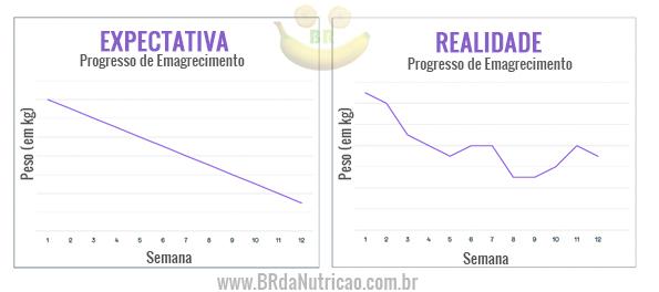 expectativa vs realidade progresso de emagrecimento